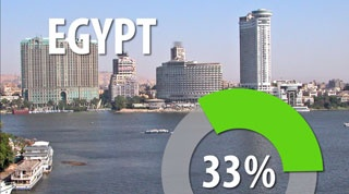 How MENA countries rank in terms of cleantech startups [Video]