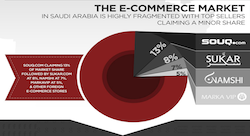E-commerce will account for 8% of Saudi retail by 2015 [Infographic]