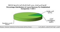 [Rapport] Qui investit en Egypte ? Les grandes tendances post-révolution