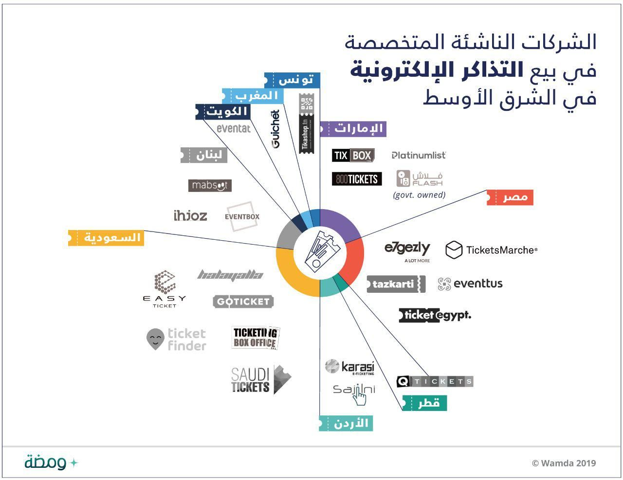 الشركات الناشئة في الشرق الأوسط وشمال إفريقيا تستعين بالتكنولوجيا الرقمية في تنظيم الفعاليات