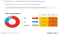 Most workers in the Middle East would prefer to launch a business