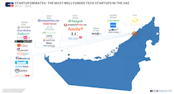 Startup Emirates: the most well-funded tech startups in the UAE in one infographic