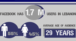 9 Stats on Facebook Use in Lebanon [Infographic]