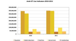 انتشار واستخدام تقنية المعلومات وشبكات التواصل الإجتماعي عربيا [تقرير]