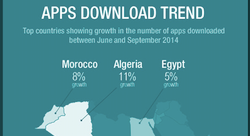 How do Arabic speakers use mobile apps? [Infographic]