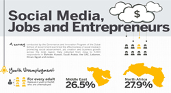 How Social Media is Affecting the Arab World [Infographic]