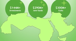 Fast Facts I: $300M+ in MENA startup exits (2015)