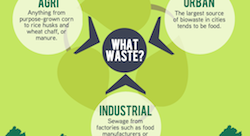 MENA biogas startups struggle for lift-off [Infographic]