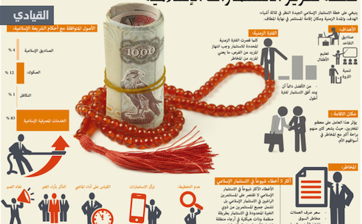 الاستثمار الإسلامي يعاني من نقص المنتجات التنافسية