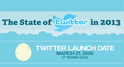 This is the state of Twitter in 2013, while on the verge of a potential IPO [Infographic]