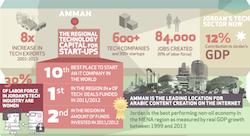 كيف يتميّز قطاع التكنولوجيا في الأردن؟ [انفوجرافيك]