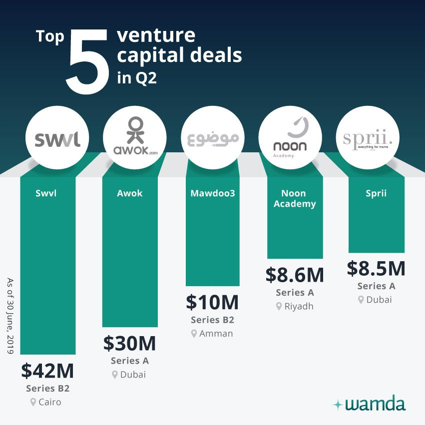 Top five VC deals in the second quarter of 2019